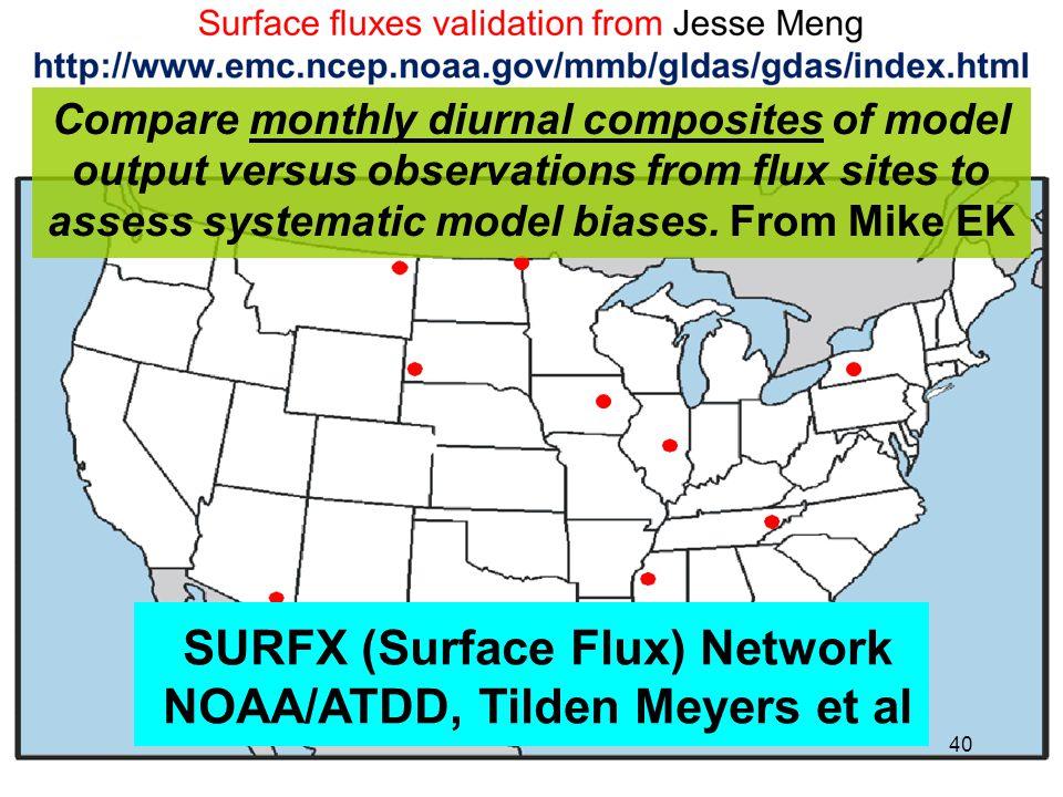 SURFX (Surface Flux) Network NOAA/ATDD, Tilden Meyers et al Compare monthly diurnal composites of model output versus observations from flux sites to