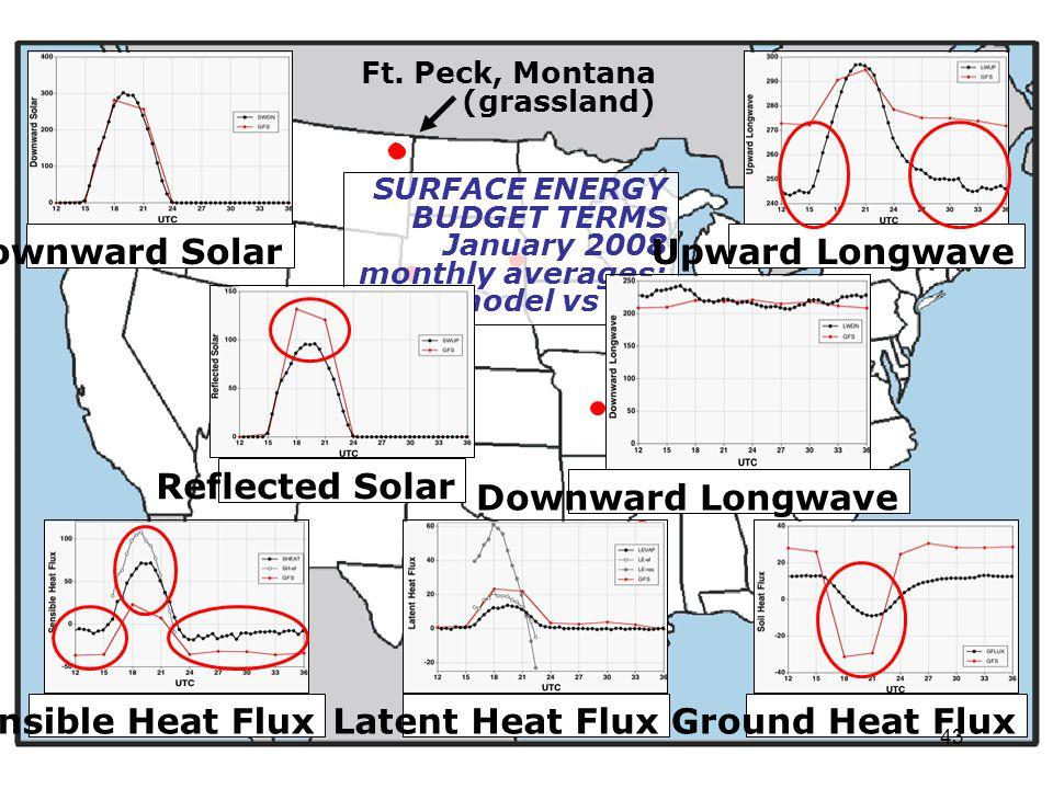 SURFACE ENERGY BUDGET TERMS January 2008 monthly averages: model vs obs Ft. Peck, Montana (grassland) Downward Solar Downward Longwave Reflected Solar