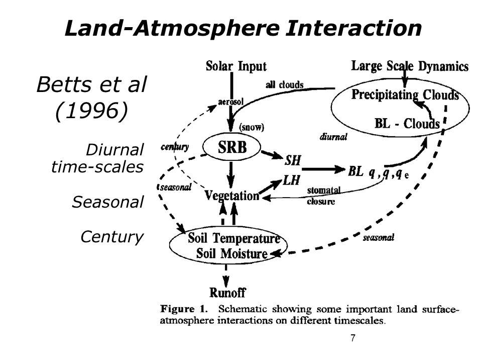 7 Betts et al (1996) Diurnal time-scales Seasonal Century Land-Atmosphere Interaction