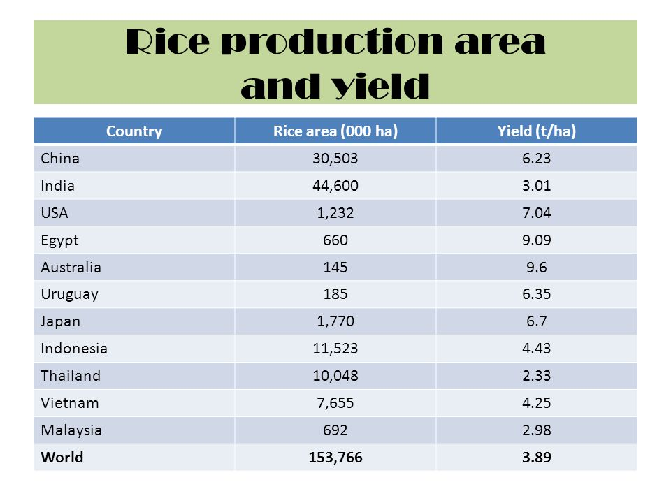 Irrigated rice Contributes 75% of world rice production.