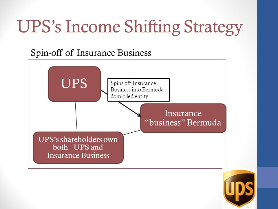 UPS's Income Shifting Strategy UPS's shareholders own both– UPS and Insurance Business UPS Insurance business Bermuda Spin-off of Insurance Business Spins off Insurance Business into Bermuda domiciled entity