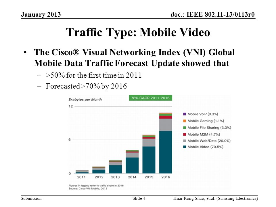 doc.: IEEE 802.11-13/0113r0 Submission Traffic Type: Mobile Video The Cisco® Visual Networking Index (VNI) Global Mobile Data Traffic Forecast Update showed that –>50% for the first time in 2011 –Forecasted >70% by 2016 January 2013 Huai-Rong Shao, et.al.