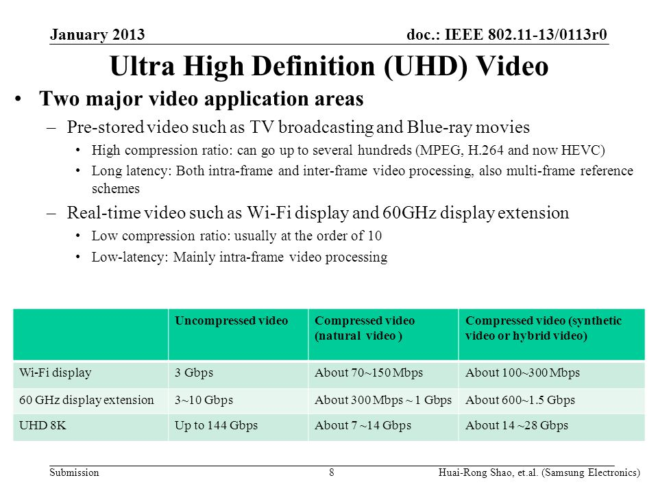 doc.: IEEE 802.11-13/0113r0 Submission8 Two major video application areas –Pre-stored video such as TV broadcasting and Blue-ray movies High compression ratio: can go up to several hundreds (MPEG, H.264 and now HEVC) Long latency: Both intra-frame and inter-frame video processing, also multi-frame reference schemes –Real-time video such as Wi-Fi display and 60GHz display extension Low compression ratio: usually at the order of 10 Low-latency: Mainly intra-frame video processing Uncompressed videoCompressed video (natural video ) Compressed video (synthetic video or hybrid video) Wi-Fi display3 GbpsAbout 70~150 MbpsAbout 100~300 Mbps 60 GHz display extension3~10 GbpsAbout 300 Mbps ~ 1 GbpsAbout 600~1.5 Gbps UHD 8KUp to 144 GbpsAbout 7 ~14 GbpsAbout 14 ~28 Gbps Ultra High Definition (UHD) Video Huai-Rong Shao, et.al.