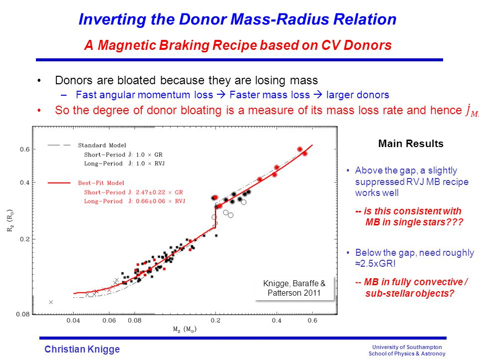 Christian Knigge University of Southampton School of Physics & Astronoy Inverting the Donor Mass-Radius Relation A Magnetic Braking Recipe based on CV Donors Main Results Above the gap, a slightly suppressed RVJ MB recipe works well -- is this consistent with MB in single stars .
