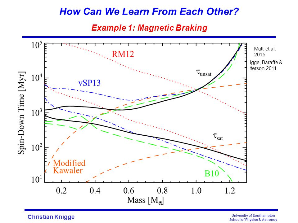Christian Knigge University of Southampton School of Physics & Astronoy Knigge, Baraffe & Patterson 2011 Matt et al. 2015 How Can We Learn From Each O