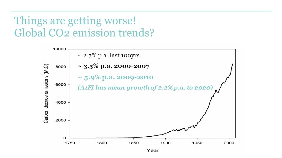 Things are getting worse. Global CO2 emission trends.