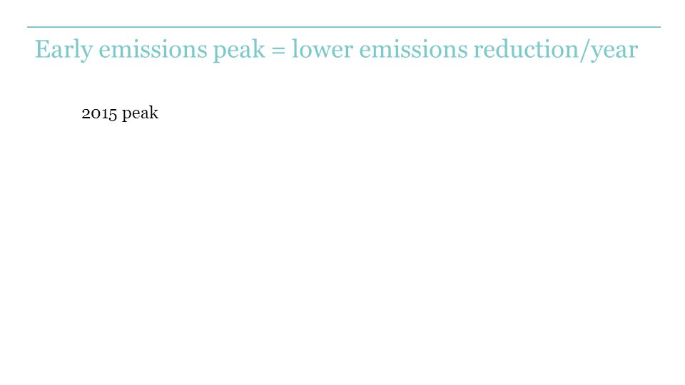 Early emissions peak = lower emissions reduction/year 2015 peak