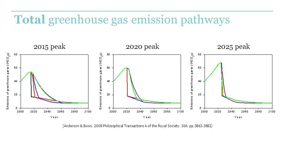 Total greenhouse gas emission pathways 2015 peak2020 peak2025 peak (Anderson & Bows.