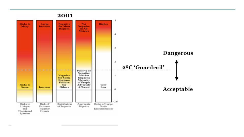 2001 2ºC 'Guardrail' Dangerous Acceptable