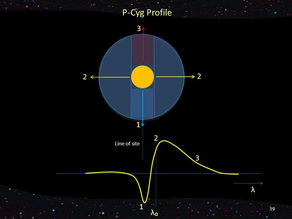 P-Cyg Profile λ₀ λ 1 2 3 19 1 2 3 Line of site 2