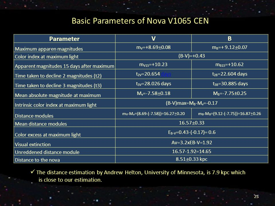 25. Basic Parameters of Nova V1065 CEN Parameter VB Maximum apparen magnitudes m V =+8.69  0.08m B =+ 9.12  0.07 Color index at maximum light (B-V)=