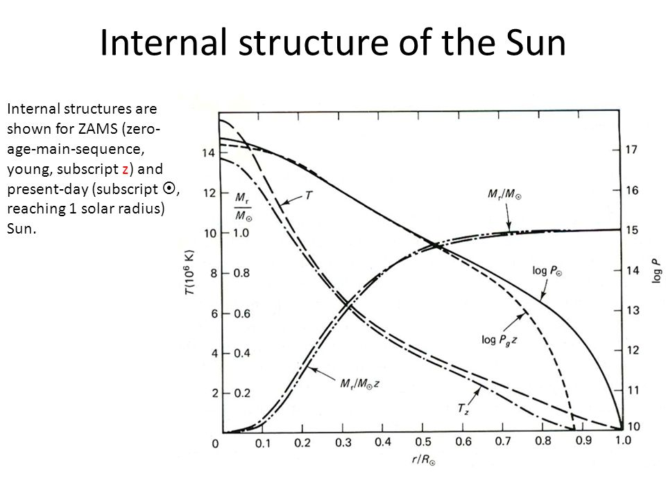 Internal structure of the Sun Internal structures are shown for ZAMS (zero- age-main-sequence, young, subscript z) and present-day (subscript , reach