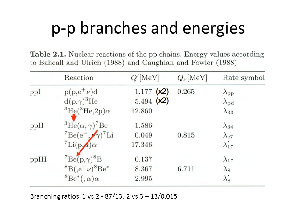 p-p branches and energies Branching ratios: 1 vs 2 - 87/13, 2 vs 3 – 13/0.015