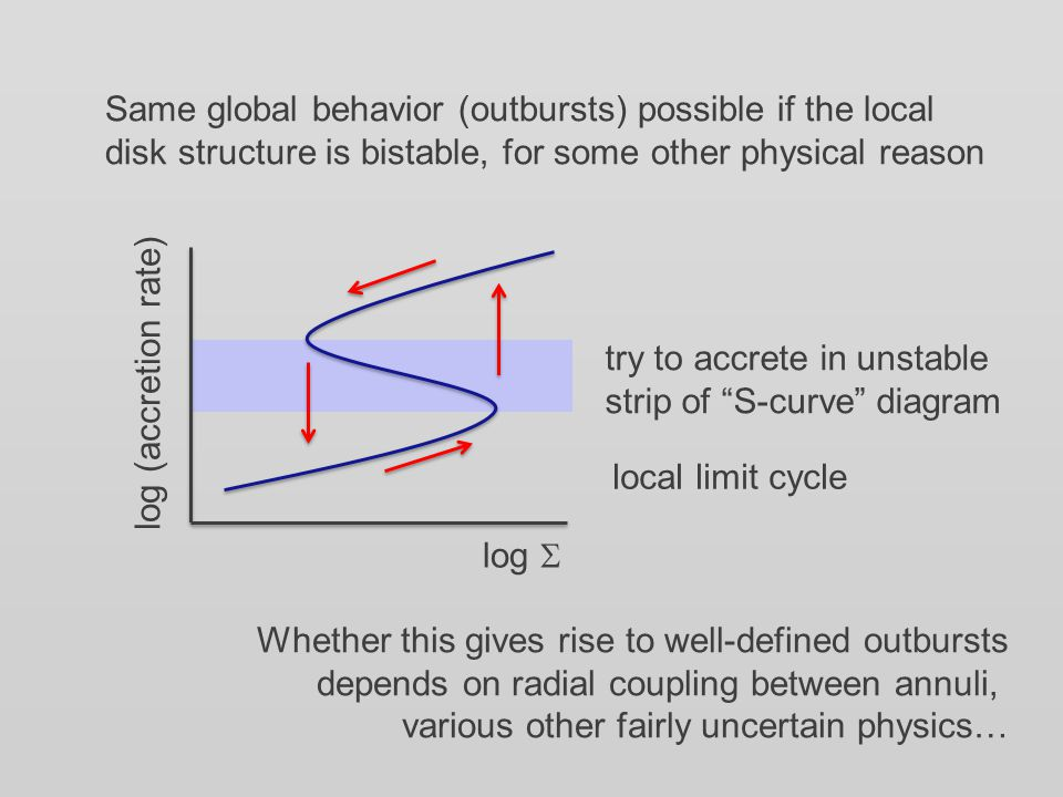 Same global behavior (outbursts) possible if the local disk structure is bistable, for some other physical reason log  log (accretion rate) try to accrete in unstable strip of S-curve diagram local limit cycle Whether this gives rise to well-defined outbursts depends on radial coupling between annuli, various other fairly uncertain physics…