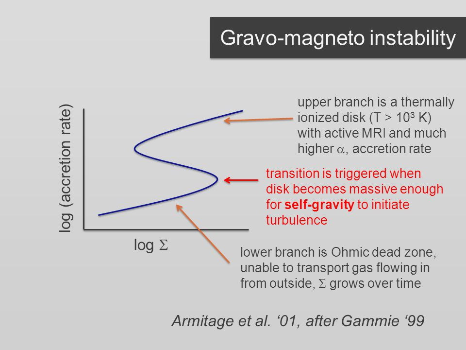 Gravo-magneto instability log (accretion rate) lower branch is Ohmic dead zone, unable to transport gas flowing in from outside,  grows over time upper branch is a thermally ionized disk (T > 10 3 K) with active MRI and much higher , accretion rate transition is triggered when disk becomes massive enough for self-gravity to initiate turbulence log  Armitage et al.