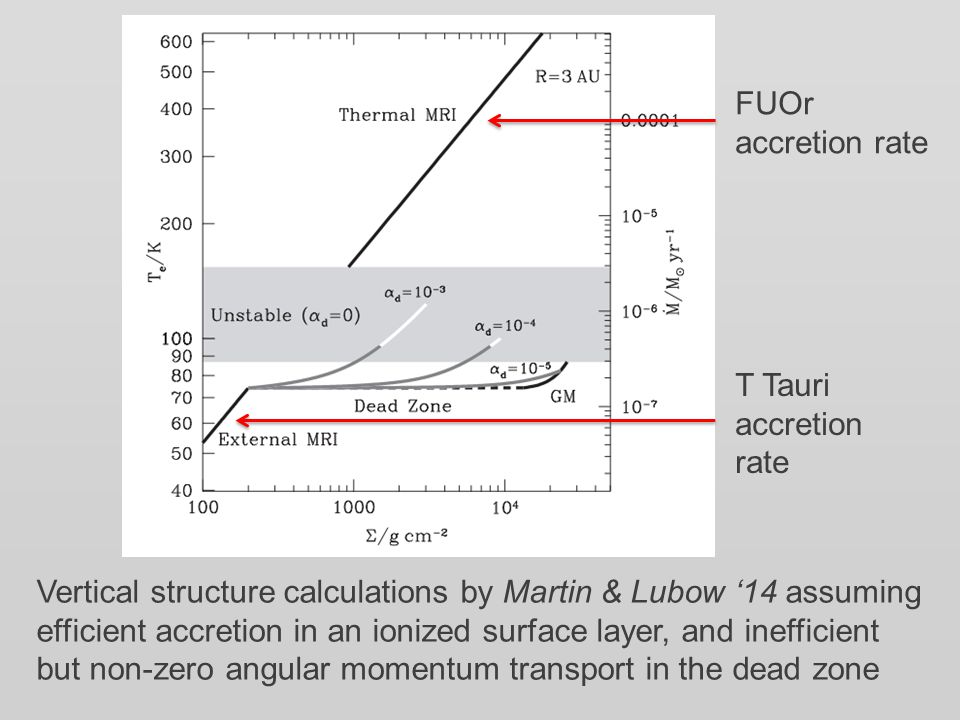 Vertical structure calculations by Martin & Lubow '14 assuming efficient accretion in an ionized surface layer, and inefficient but non-zero angular momentum transport in the dead zone FUOr accretion rate T Tauri accretion rate