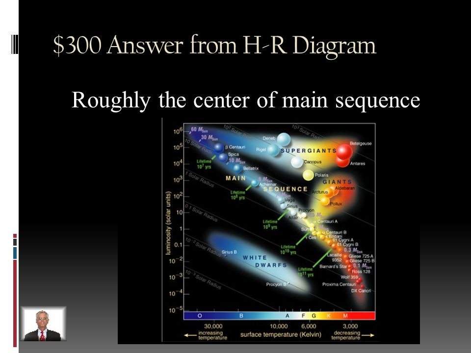 $300 Question from H-R Diagram Illustrate on the board where the Sun would fall on the HR diagram