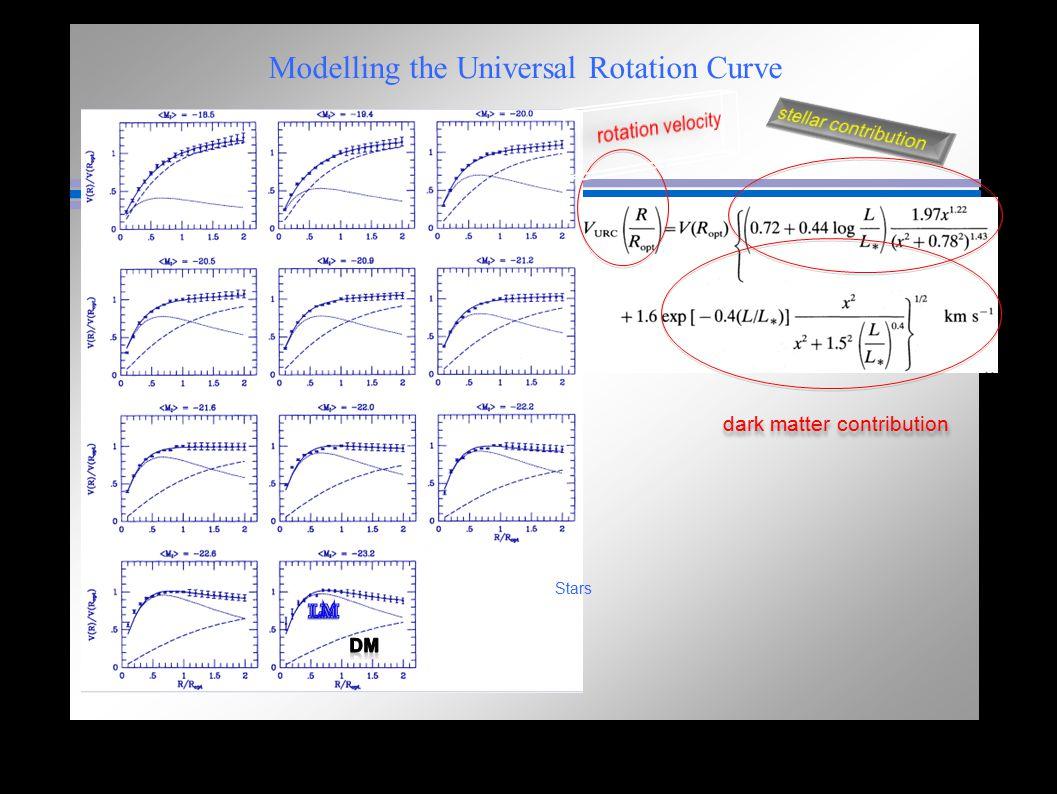 Modelling the Universal Rotation Curve dark matter contribution Stars