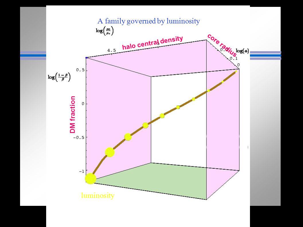 DM fraction core radius halo central density luminosity