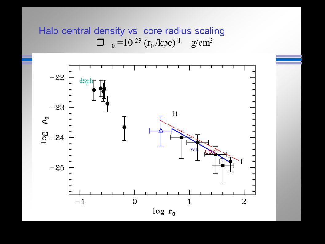 Halo central density vs core radius scaling r 0 =10 -23 (r 0 /kpc) -1 g/cm 3 dSph B URC WL