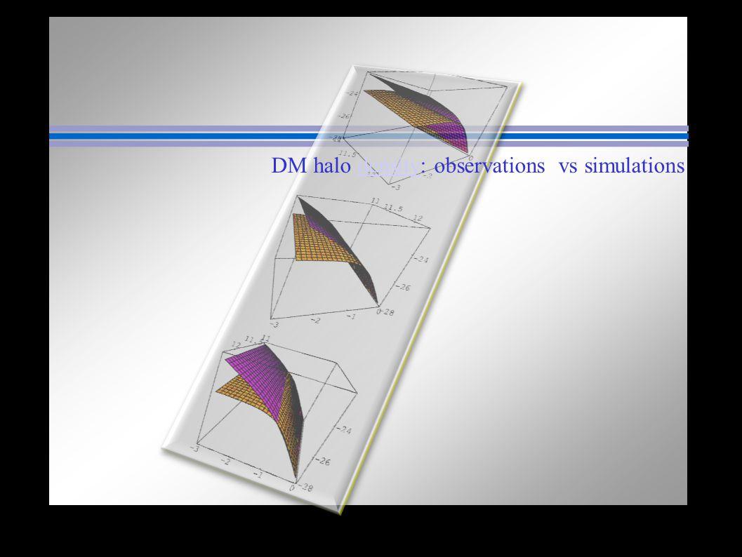 DM halo density: observations vs simulationsdensity