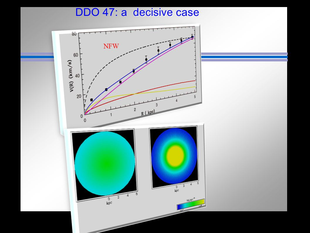Theory Obis ssw Obs Theory decisive DDO 47: a decisive case NFW