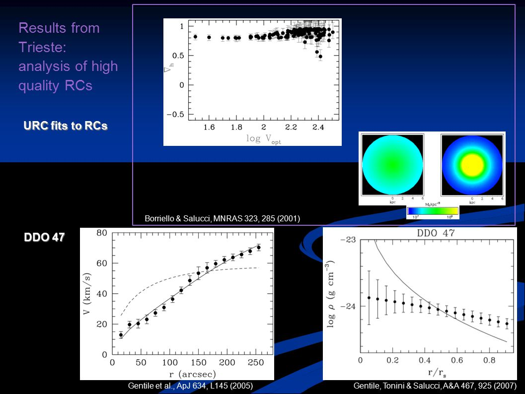 Results from Trieste: analysis of high quality RCs URC fits to RCs DDO 47 Borriello & Salucci, MNRAS 323, 285 (2001) Gentile, Tonini & Salucci, A&A 46