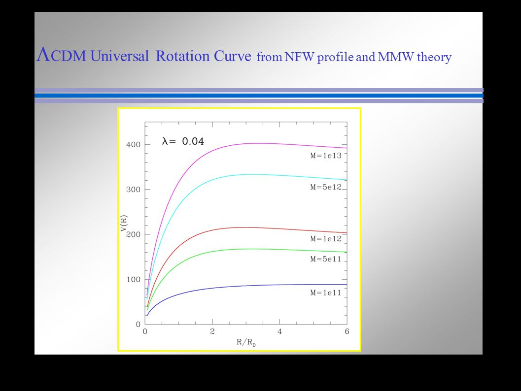L CDM Universal Rotation Curve from NFW profile and MMW theory