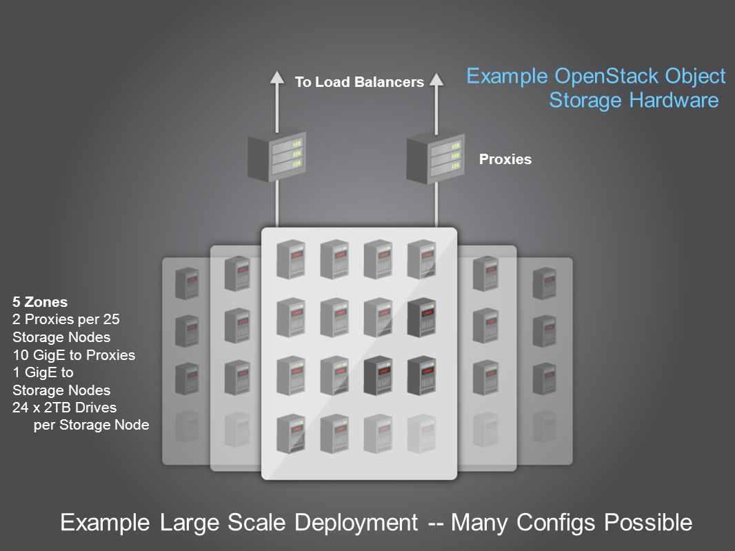 5 Zones 2 Proxies per 25 Storage Nodes 10 GigE to Proxies 1 GigE to Storage Nodes 24 x 2TB Drives per Storage Node To Load Balancers Proxies Example Large Scale Deployment -- Many Configs Possible Example OpenStack Object Storage Hardware