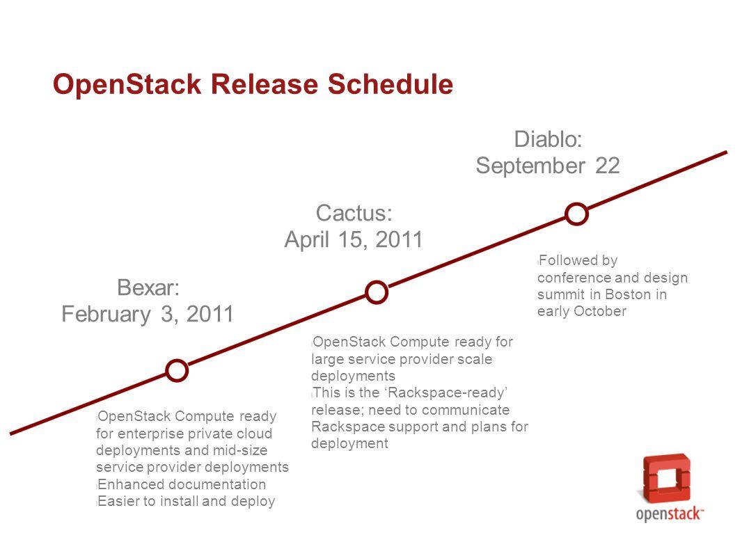 OpenStack Cloud Architecture Compute