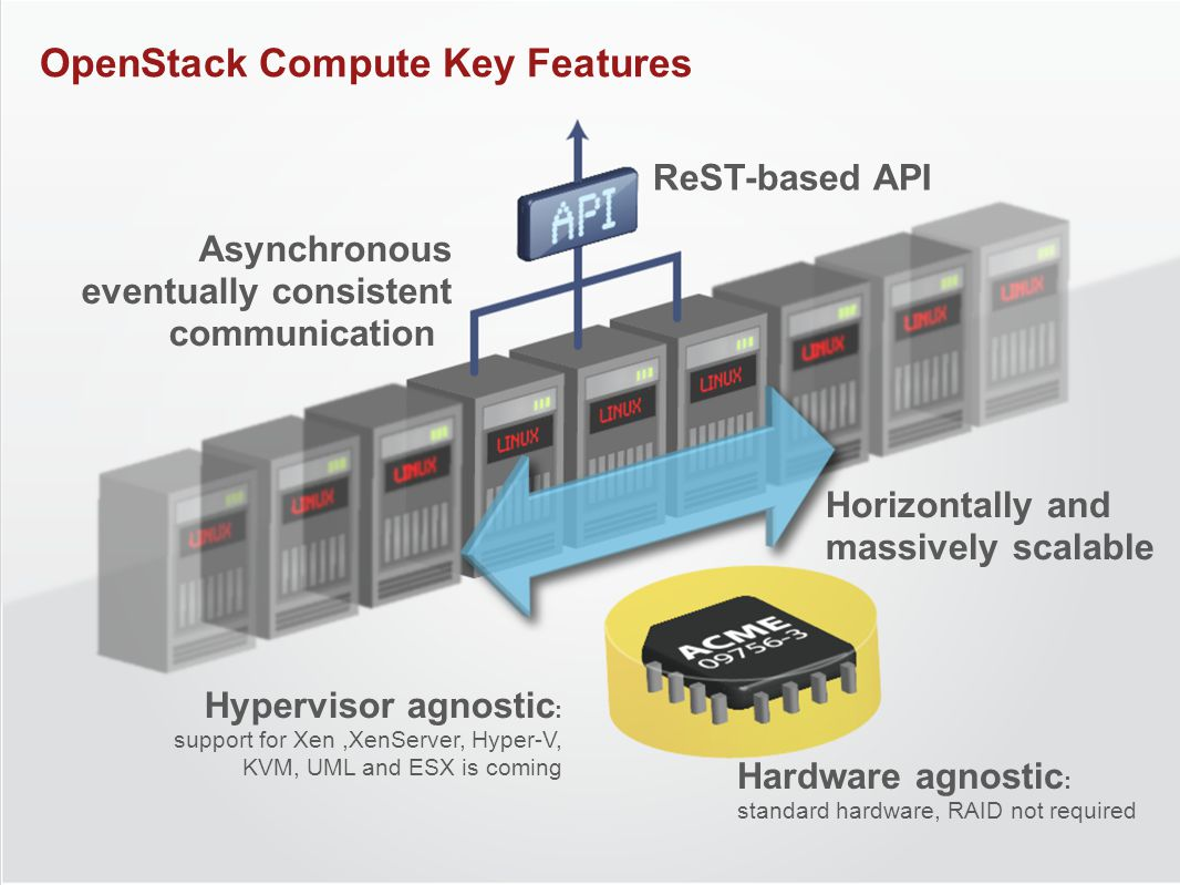 Asynchronous eventually consistent communication ReST-based API Horizontally and massively scalable Hypervisor agnostic : support for Xen,XenServer, Hyper-V, KVM, UML and ESX is coming Hardware agnostic : standard hardware, RAID not required OpenStack Compute Key Features