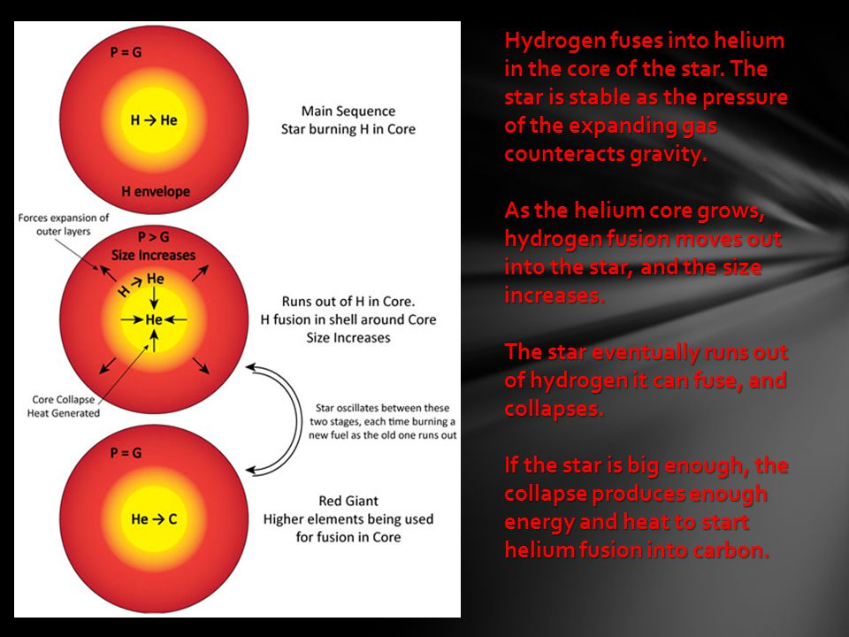 Hydrogen fuses into helium in the core of the star. The star is stable as the pressure of the expanding gas counteracts gravity. As the helium core gr