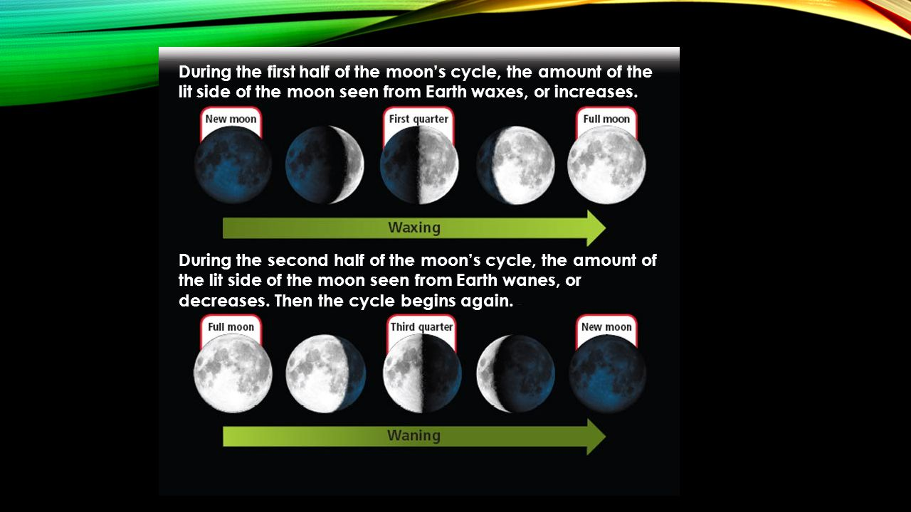 During the first half of the moon's cycle, the amount of the lit side of the moon seen from Earth waxes, or increases. During the second half of the m