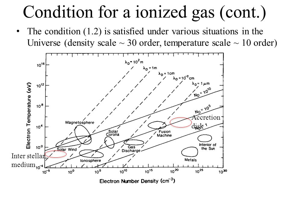 Condition for a ionized gas (cont.) The condition (1.2) is satisfied under various situations in the Universe (density scale ~ 30 order, temperature scale ~ 10 order) Accretion disk Inter stellar medium
