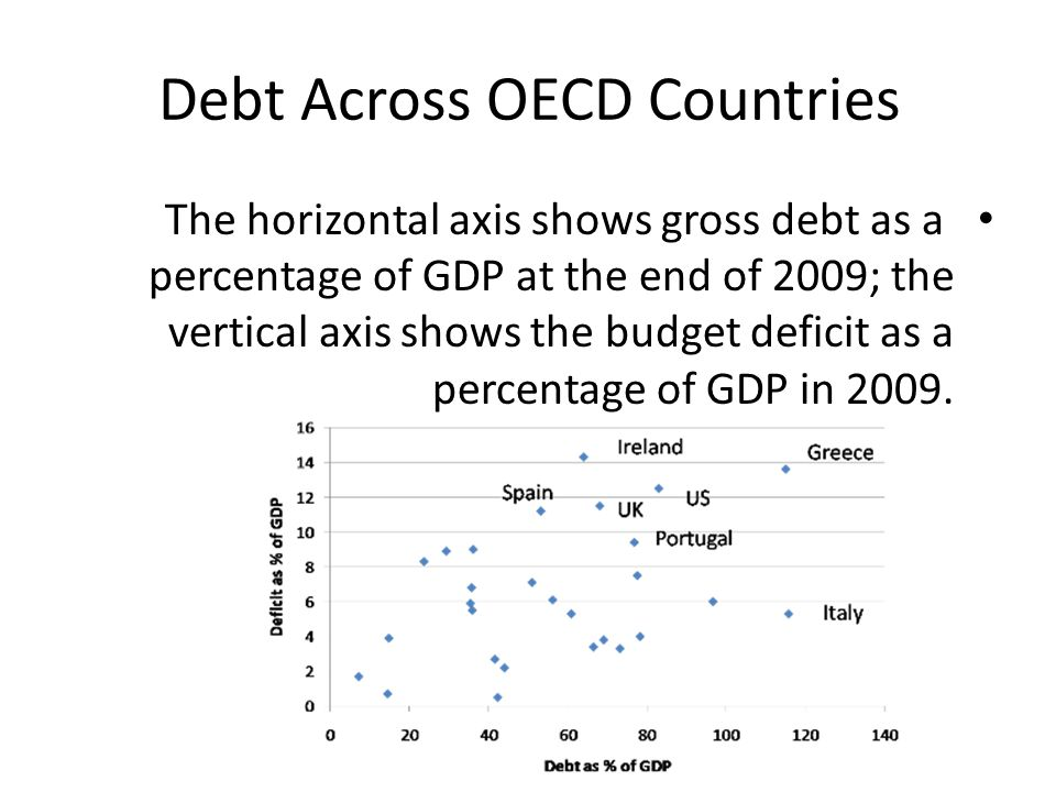 Debt Across OECD Countries The horizontal axis shows gross debt as a percentage of GDP at the end of 2009; the vertical axis shows the budget deficit as a percentage of GDP in 2009.