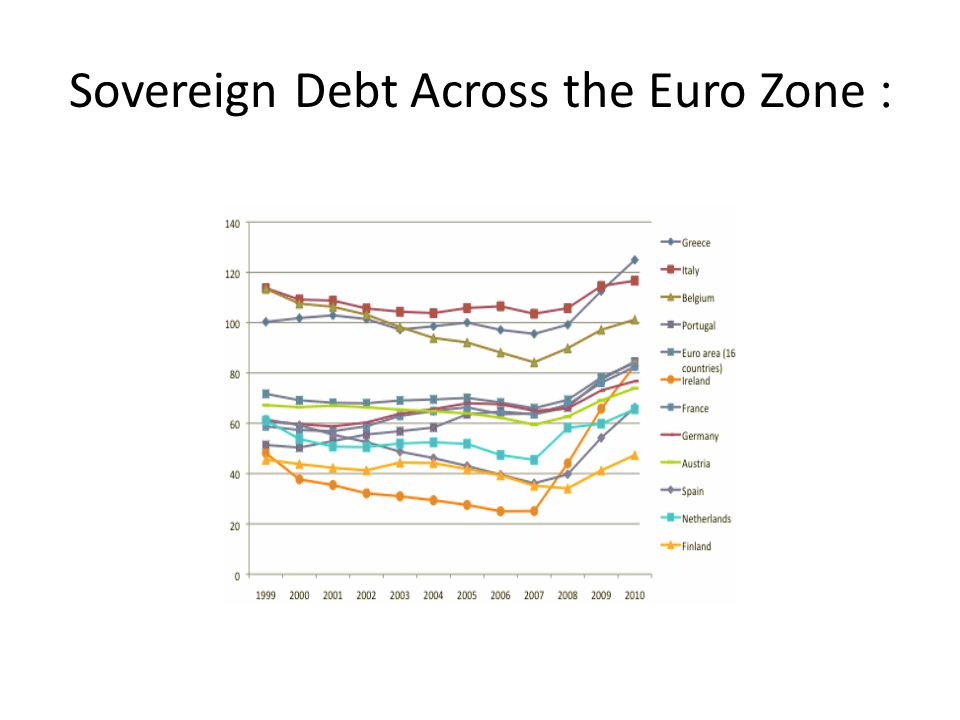 : Sovereign Debt Across the Euro Zone