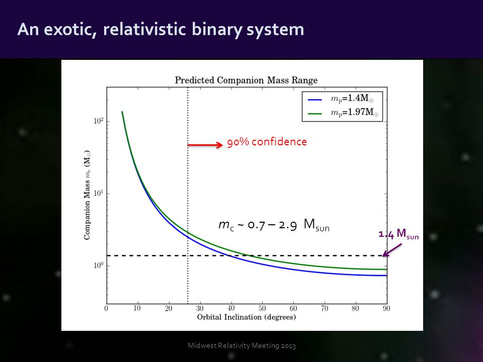 Midwest Relativity Meeting 2013 An exotic, relativistic binary system m c ~ 0.7 – 2.9 M sun 1.4 M sun 90% confidence