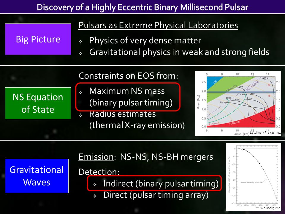 Big Picture Pulsars as Extreme Physical Laboratories  Physics of very dense matter  Gravitational physics in weak and strong fields NS Equation of State Constraints on EOS from:  Maximum NS mass (binary pulsar timing)  Radius estimates (thermal X-ray emission) Emission: NS-NS, NS-BH mergers Detection:  Indirect (binary pulsar timing)  Direct (pulsar timing array) Gravitational Waves Lattimer+Prakash'04 Weisberg+'10