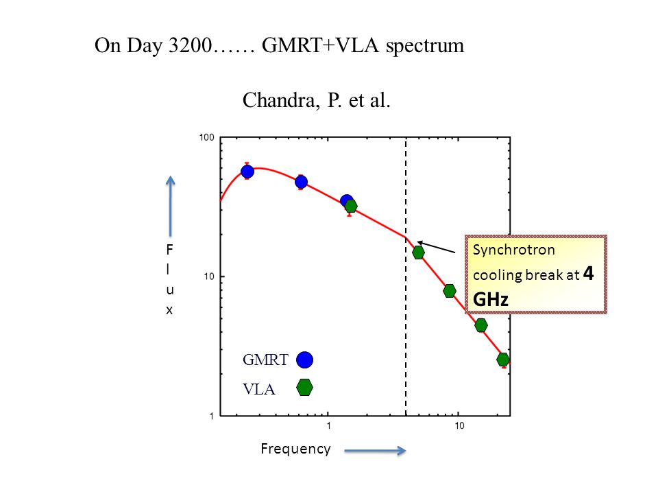 On Day 3200…… GMRT+VLA spectrum Chandra, P.et al.