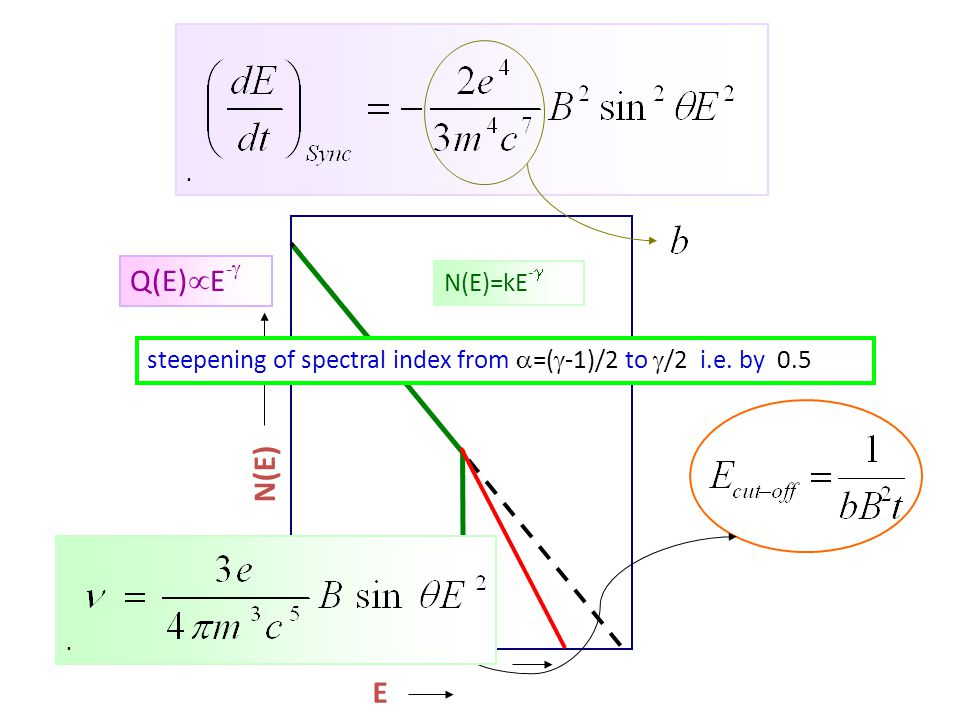 N(E) E N(E)=kE - .Q(E)  E -  steepening of spectral index from  =(  -1)/2 to  /2 i.e.