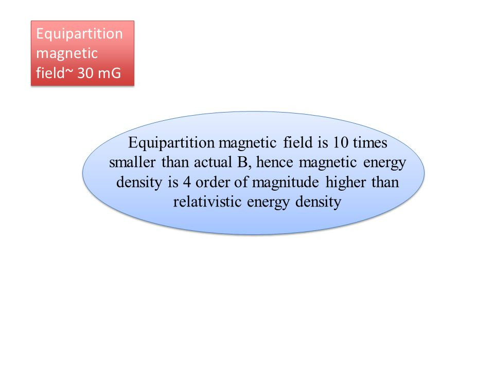 Equipartition magnetic field is 10 times smaller than actual B, hence magnetic energy density is 4 order of magnitude higher than relativistic energy density Equipartition magnetic field~ 30 mG