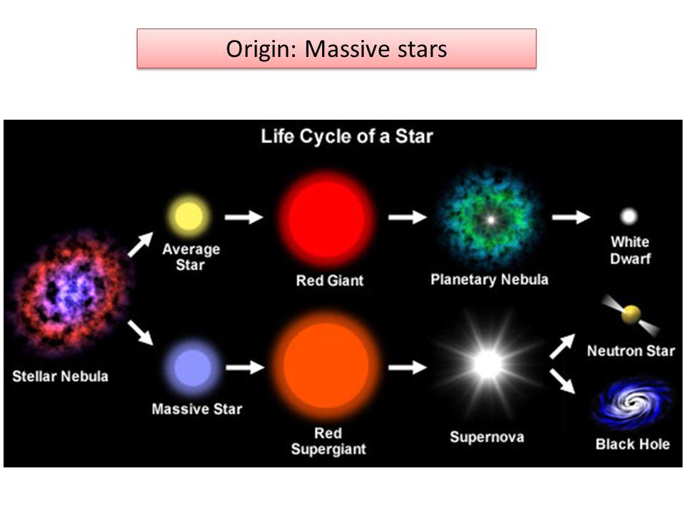 Origin: Massive stars