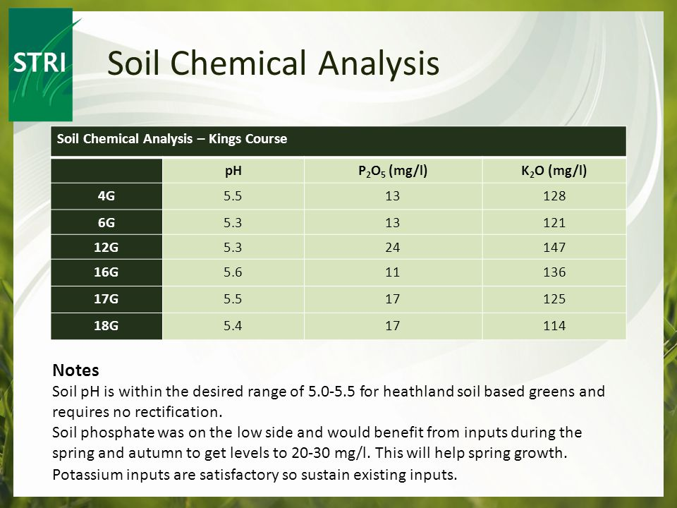 Soil Chemical Analysis Notes Soil pH is within the desired range of 5.0-5.5 for heathland soil based greens and requires no rectification.