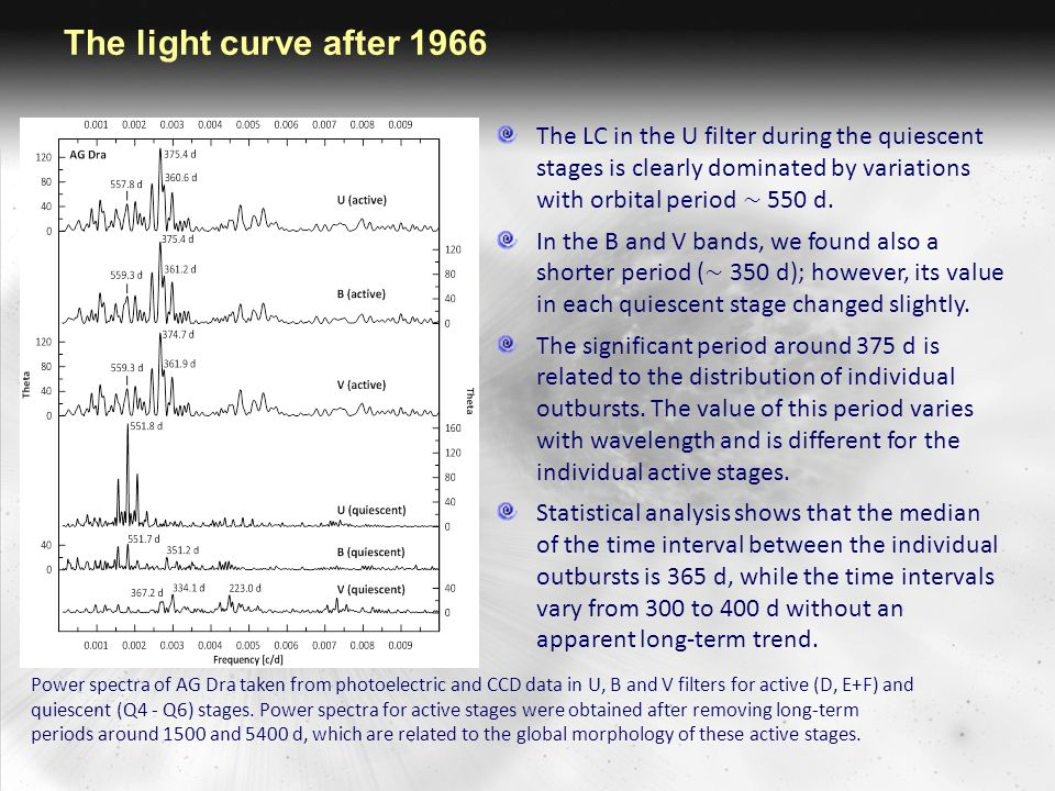 The light curve after 1966 The LC in the U filter during the quiescent stages is clearly dominated by variations with orbital period ∼ 550 d. In the B