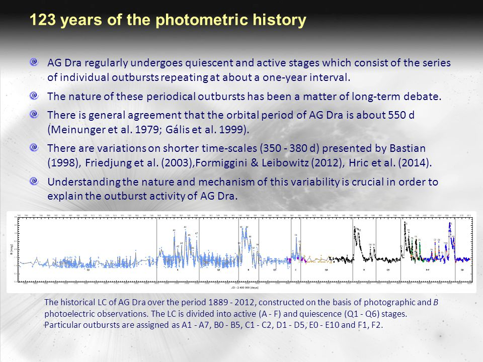Outburst mechanisms We could not confirm the presence of the period of 1160 d in photometric as well as spectroscopic data.