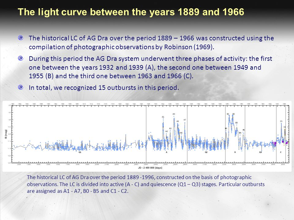 The light curve between the years 1889 and 1966 The period analysis of the historical LC confirmed presence of the two periods: ∼ 550 d is related to the orbital motion, ∼ 350 d could be due to pulsation of the cool component of AG Dra (Gális et al.