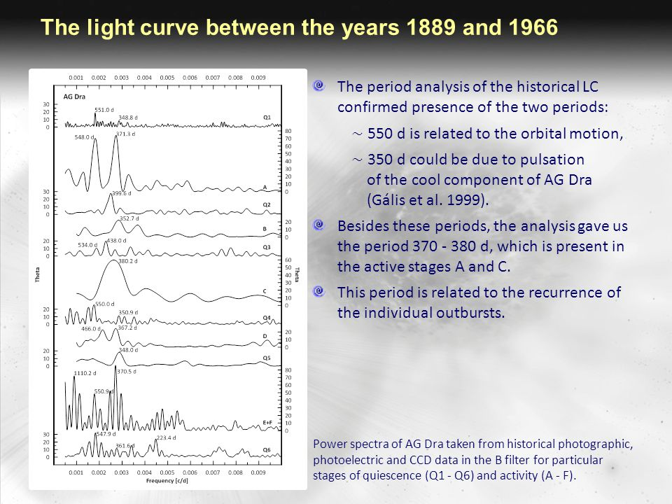 The light curve after 1966 The historical LC of AG Dra over the period 1966 – 2012 was constructed using our compilation of photoelectric and CCD observations in U, B, V and  R i filters.