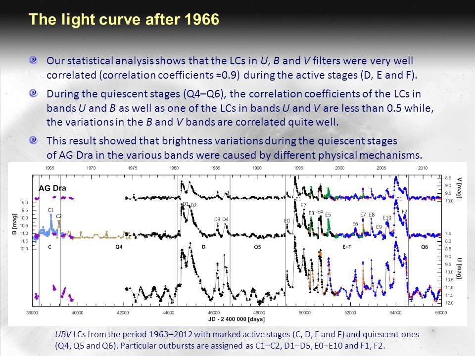 The light curve after 1966 The LC in the U filter during the quiescent stages is clearly dominated by variations with orbital period ∼ 550 d.