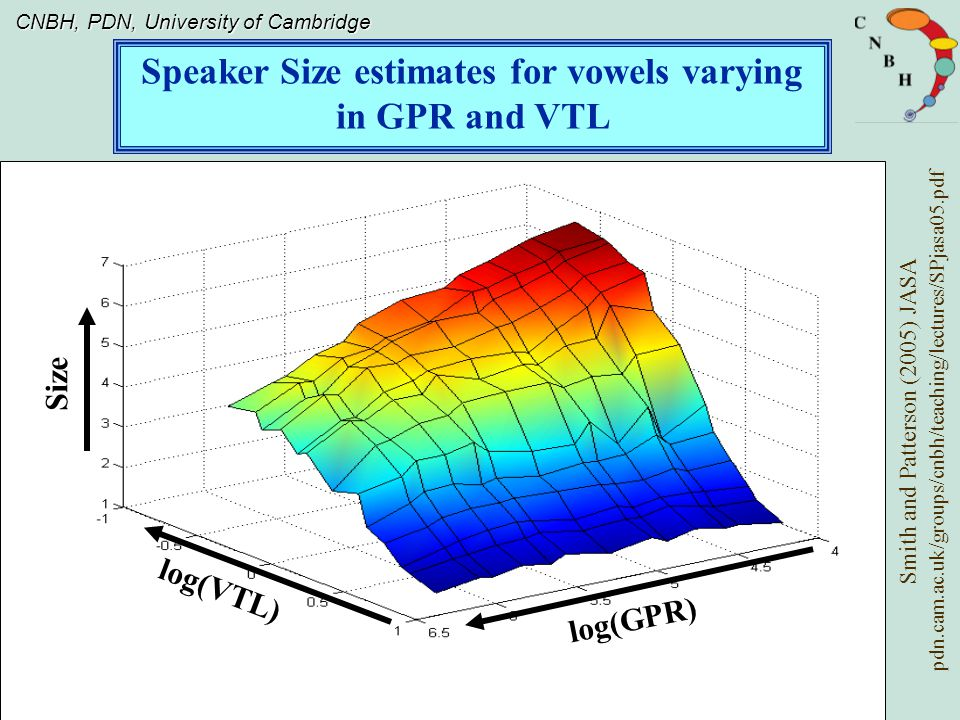 CNBH, PDN, University of Cambridge Speaker Size estimates for vowels varying in GPR and VTL log(VTL) log(GPR) Size Smith and Patterson (2005) JASA pdn.cam.ac.uk/groups/cnbh/teaching/lectures/SPjasa05.pdf