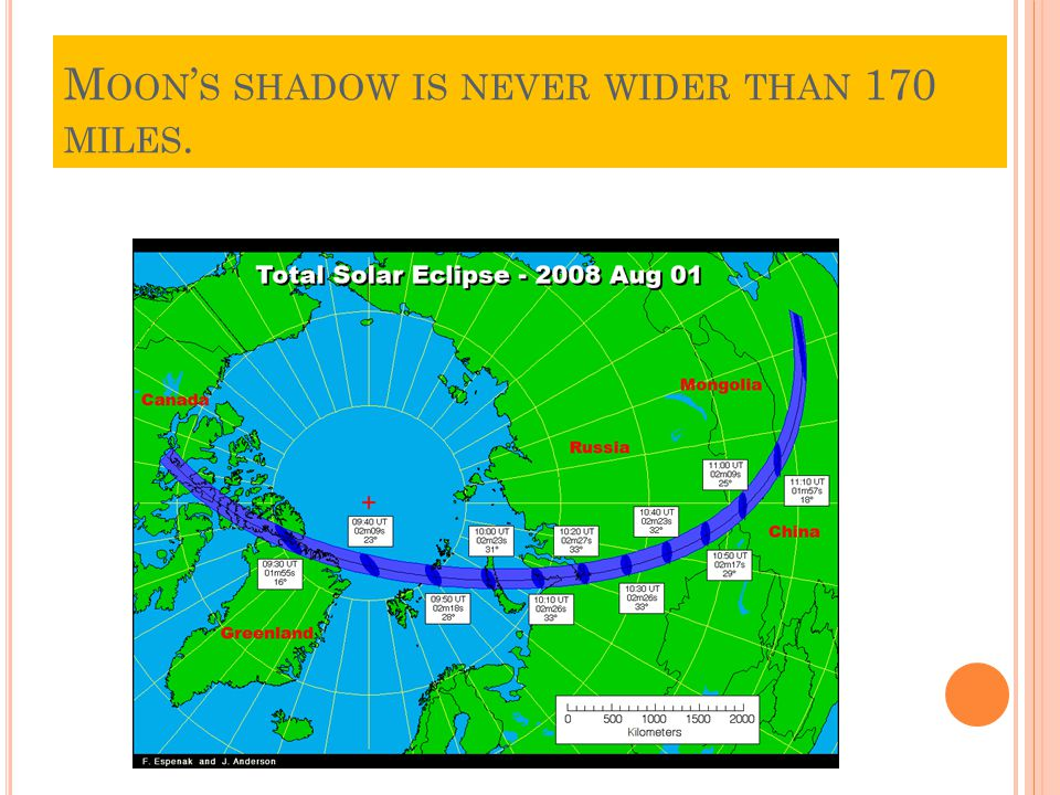 M OON ' S SHADOW IS NEVER WIDER THAN 170 MILES.